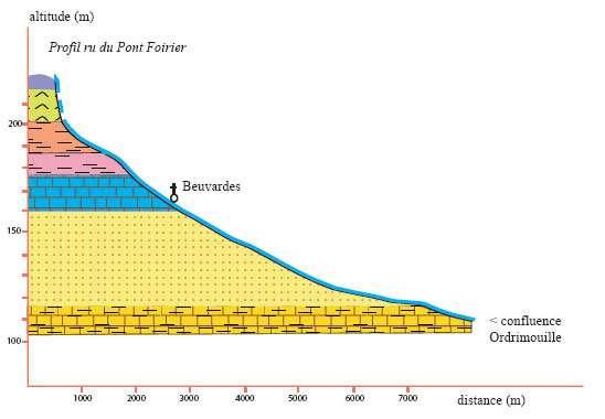 7 profil geologique de chateau thierry