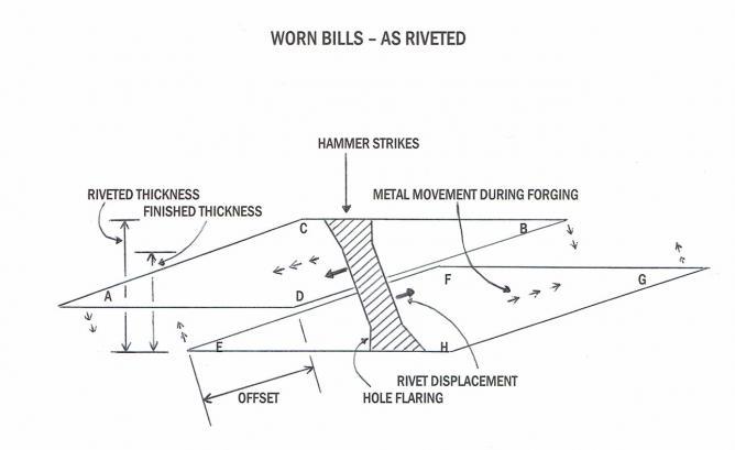 Fig 16 fers a rhabiller usages en cours de rivetage